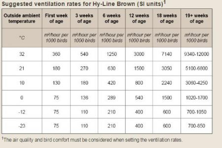 Calculation Of Poultry House Ventilation 2