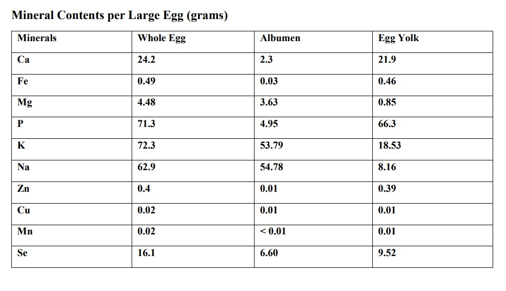 Minerals in Egg